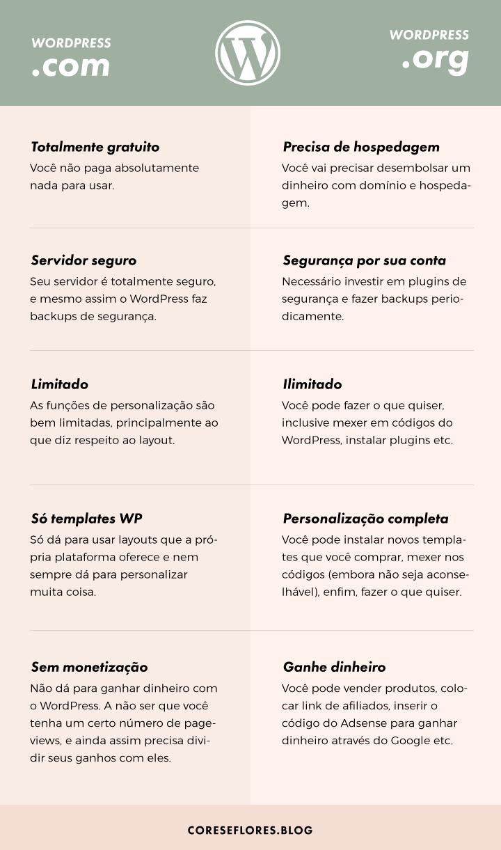 Diferenças entre o WordPress.com e o WordPress.org
